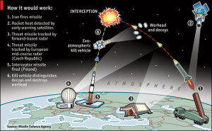 Missile-Defense-How-it-would-work